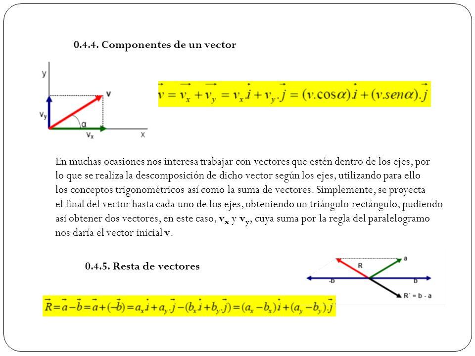 0.4.4. Componentes de un vector