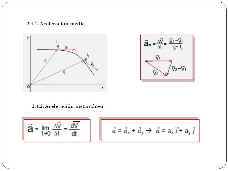 2.4.1. Aceleración media 2.4.2. Aceleración instantánea