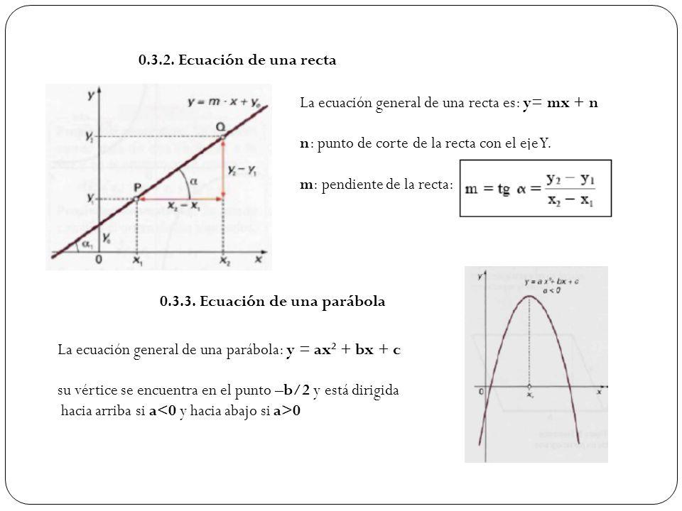 0.3.2. Ecuación de una recta La ecuación general de una recta es: y= mx + n. n: punto de corte de la recta con el eje Y.