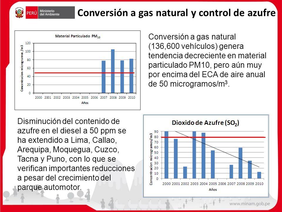 Conversión a gas natural y control de azufre