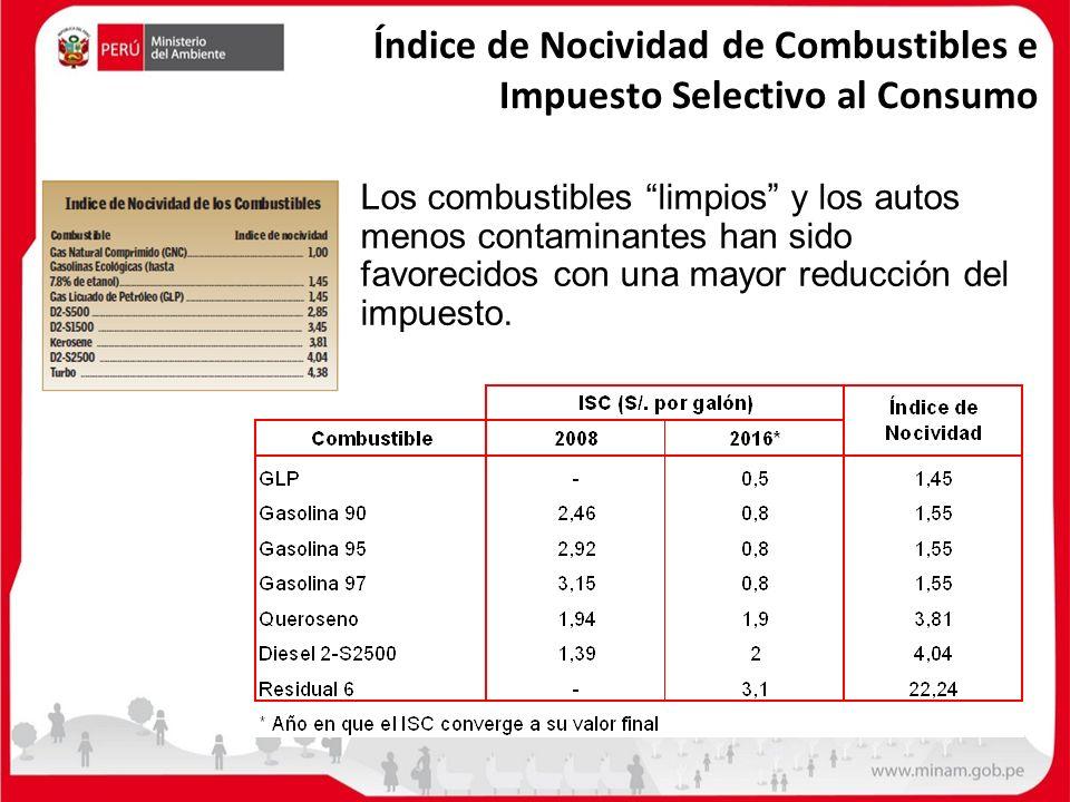 Índice de Nocividad de Combustibles e Impuesto Selectivo al Consumo