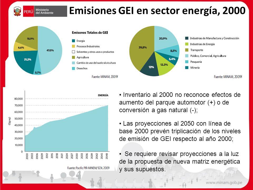Emisiones GEI en sector energía, 2000