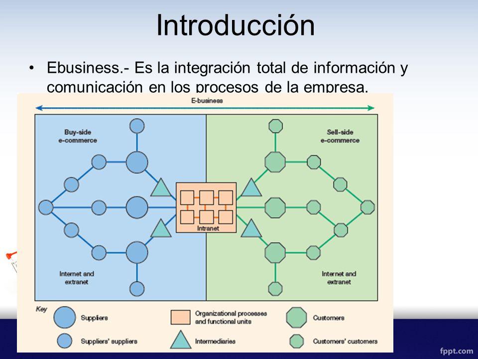 Introducción Ebusiness.- Es la integración total de información y comunicación en los procesos de la empresa.