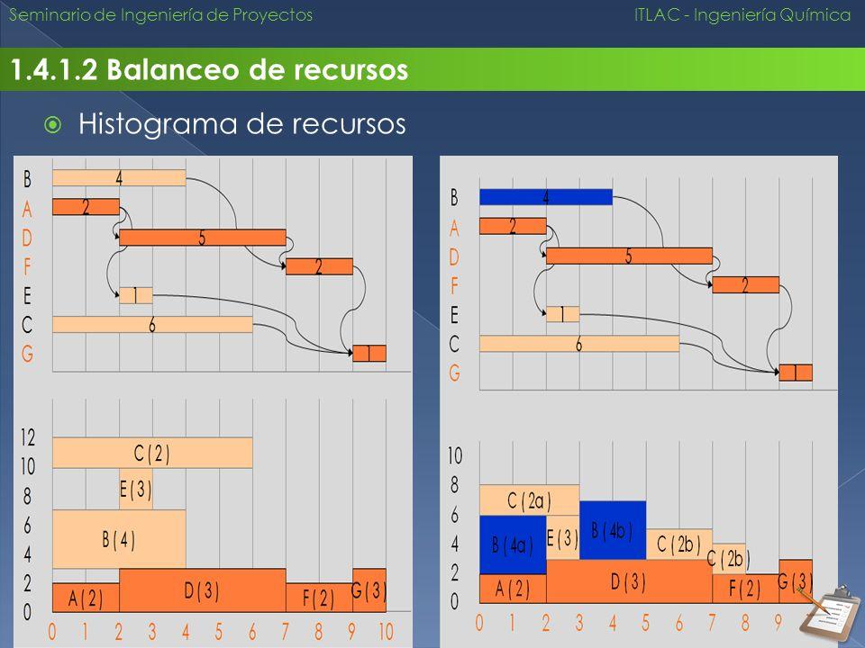 Histograma de recursos