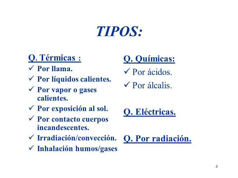 TIPOS: Q. Térmicas : Q. Químicas: Por ácidos. Por álcalis.