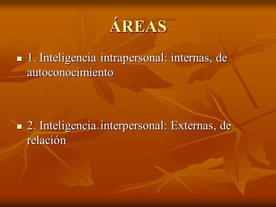 ÁREAS 1. Inteligencia intrapersonal: internas, de autoconocimiento