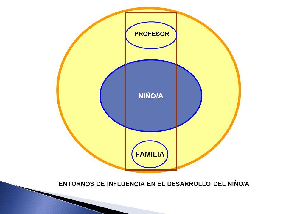 NIÑO/A FAMILIA PROFESOR