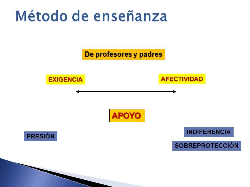 Método de enseñanza APOYO De profesores y padres EXIGENCIA AFECTIVIDAD