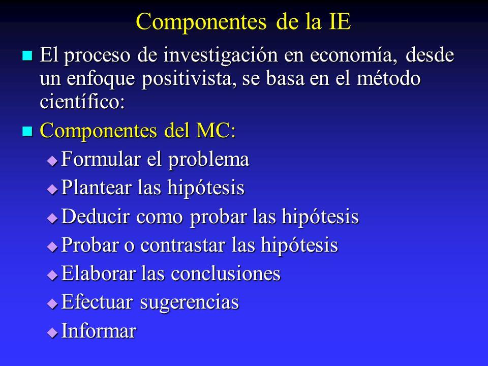 Componentes de la IE El proceso de investigación en economía, desde un enfoque positivista, se basa en el método científico: