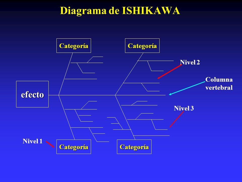 Diagrama de ISHIKAWA efecto Categoría Categoría Nivel 2