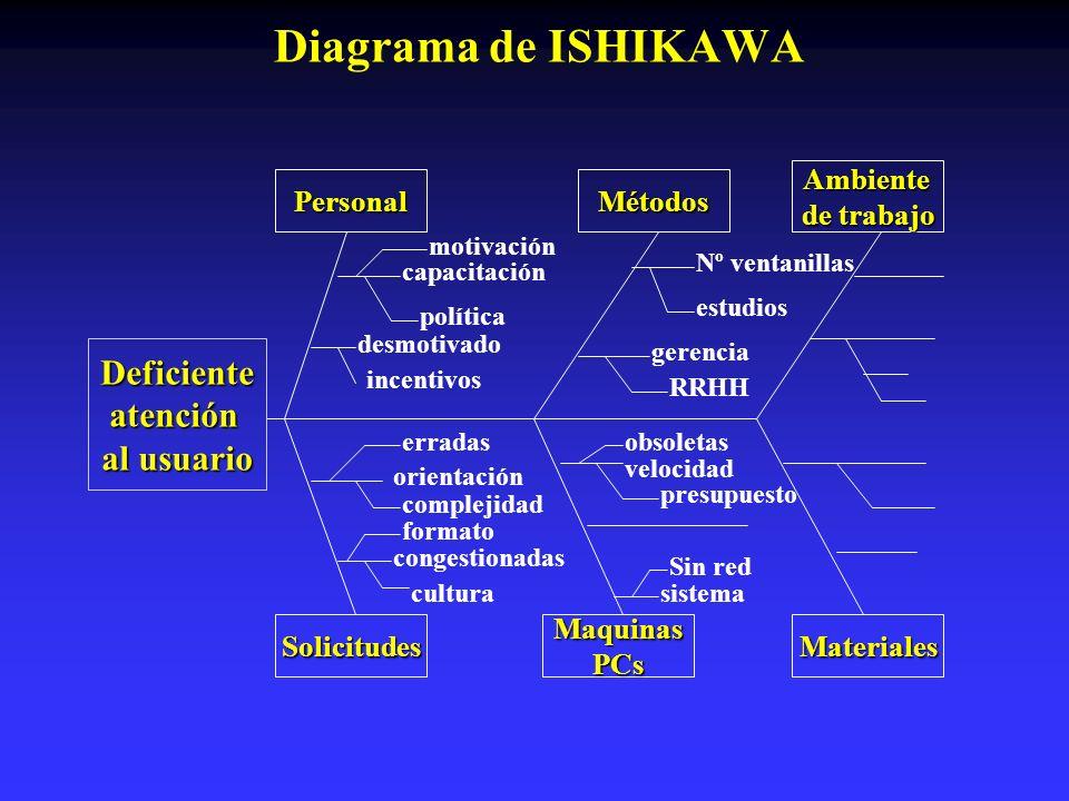 Diagrama de ISHIKAWA Deficiente atención al usuario Ambiente