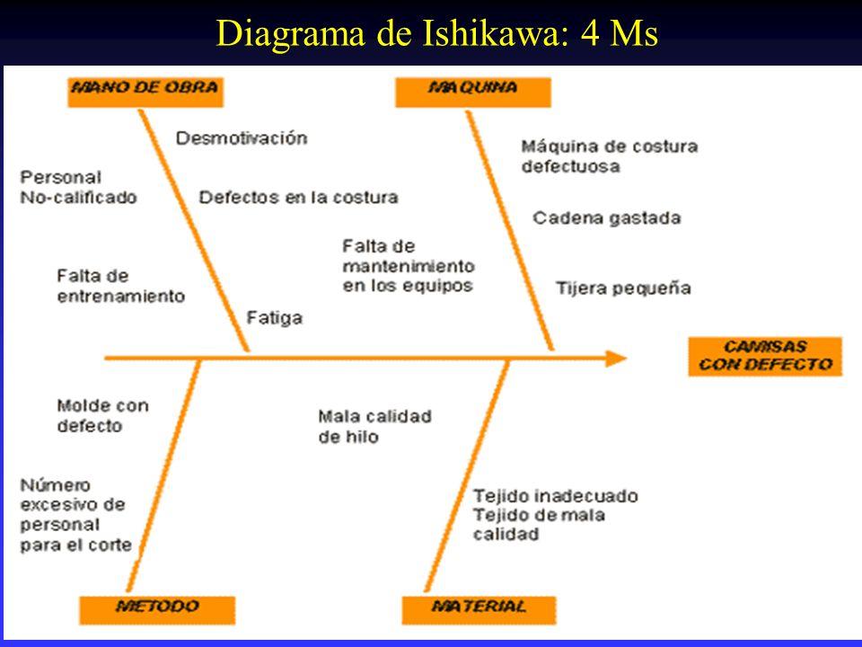 Diagrama de Ishikawa: 4 Ms