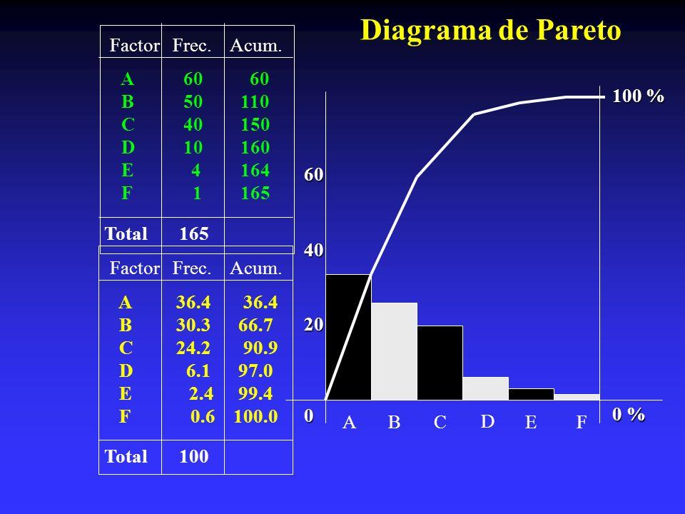 Diagrama de Pareto Factor Frec. Acum. A 60 60 B 50 110 C 40 150