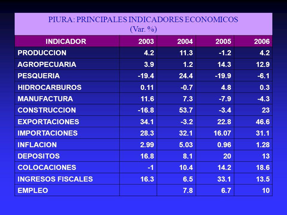 PIURA: PRINCIPALES INDICADORES ECONOMICOS (Var. %)