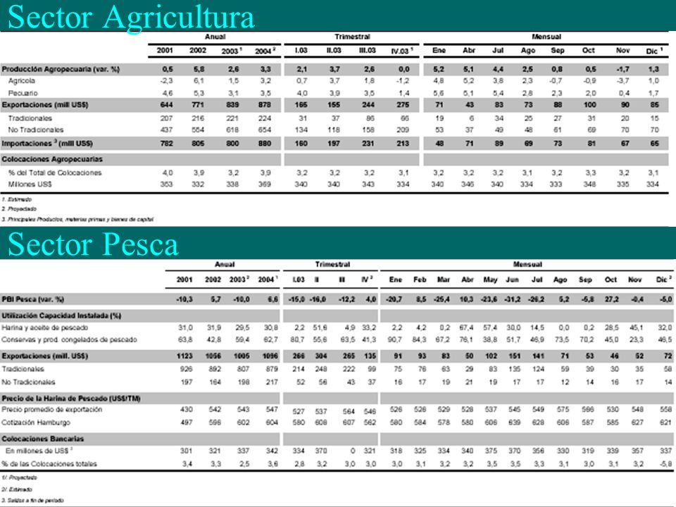 Sector Agricultura Sector Pesca
