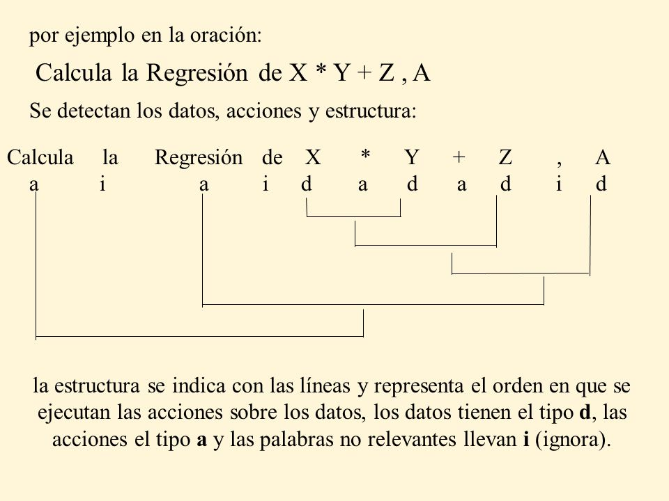 Calcula la Regresión de X * Y + Z , A