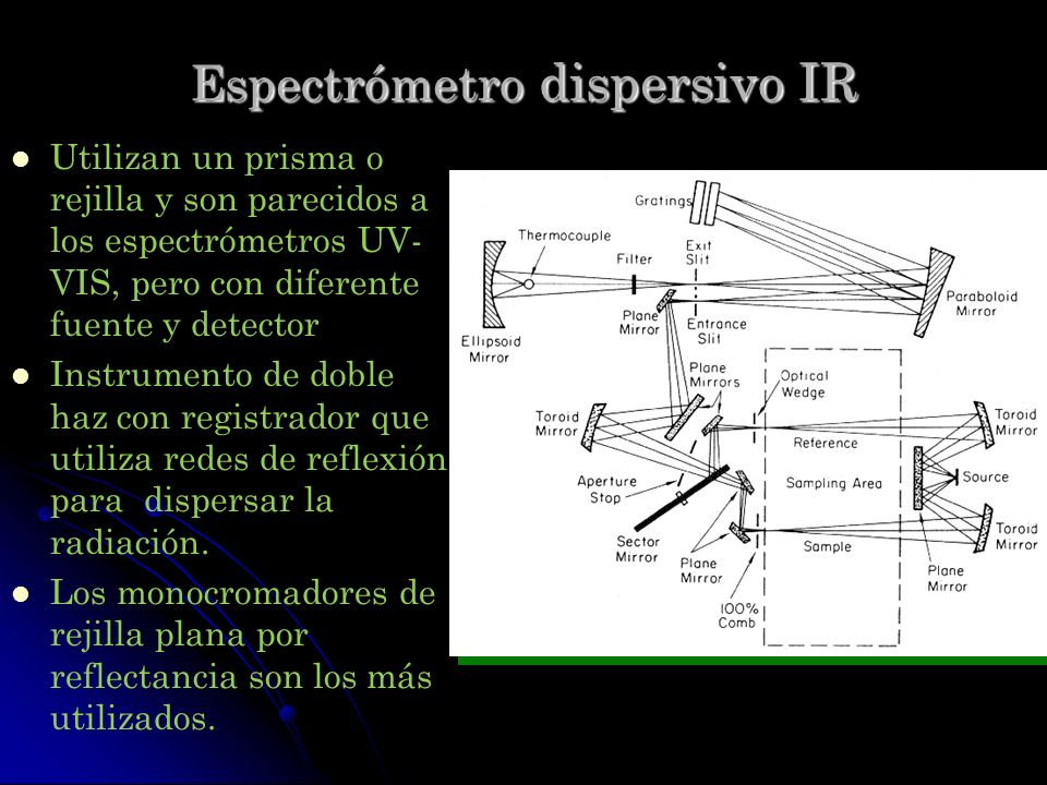 Espectrómetro dispersivo IR