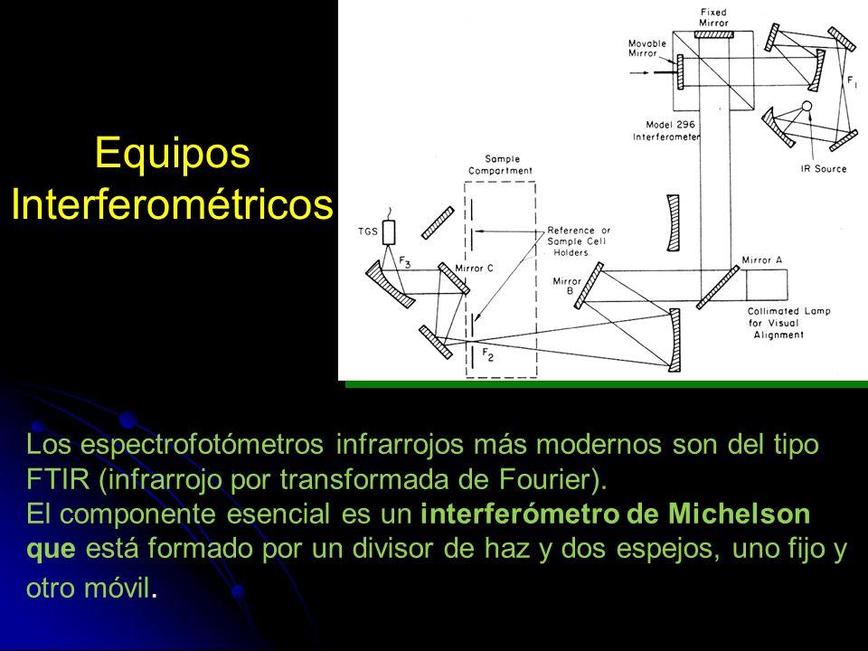 Equipos Interferométricos