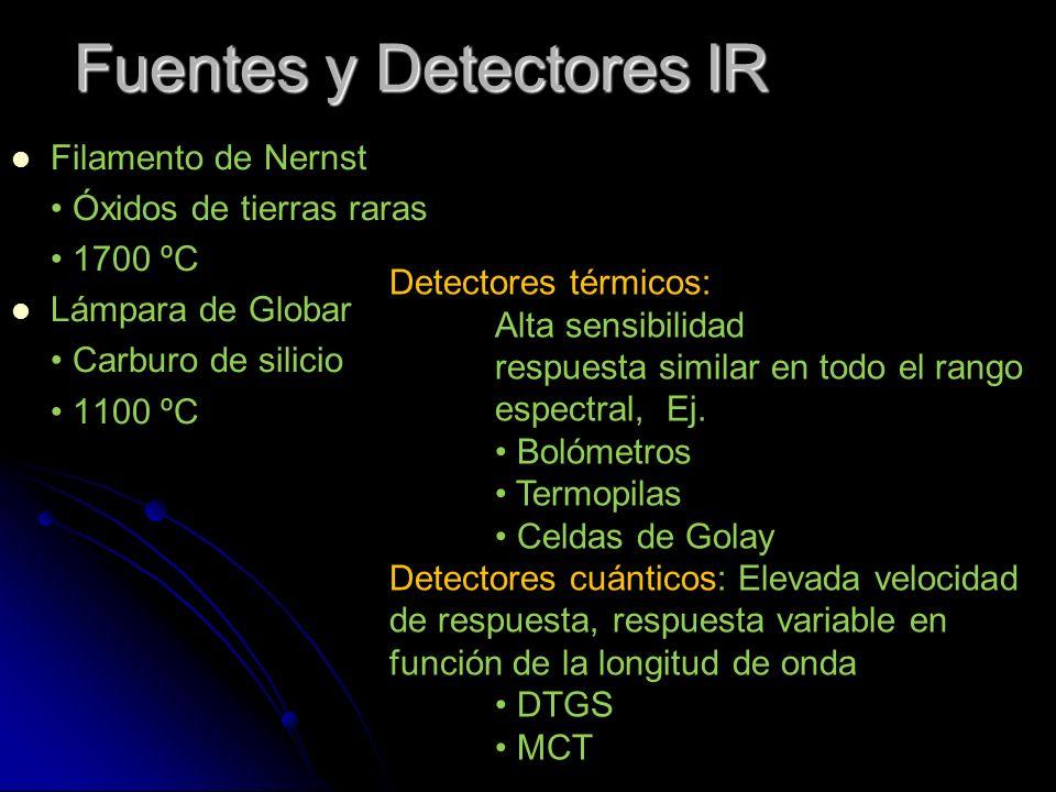Fuentes y Detectores IR