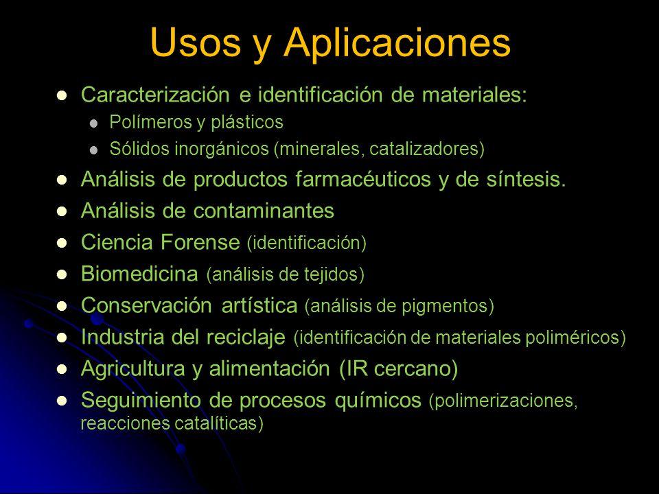 Usos y Aplicaciones Caracterización e identificación de materiales: