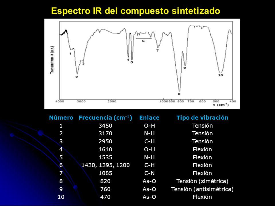 Espectro IR del compuesto sintetizado