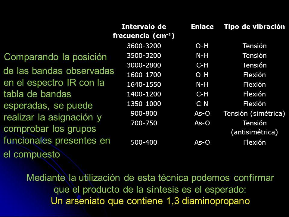 Intervalo de frecuencia (cm-1)