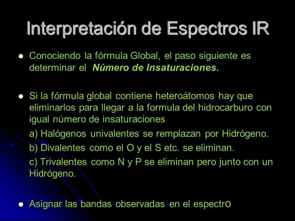 Interpretación de Espectros IR