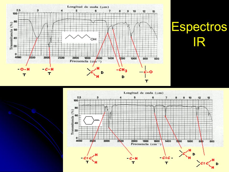 Espectros IR