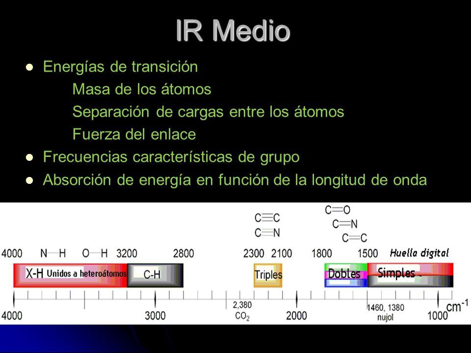 IR Medio Energías de transición Masa de los átomos
