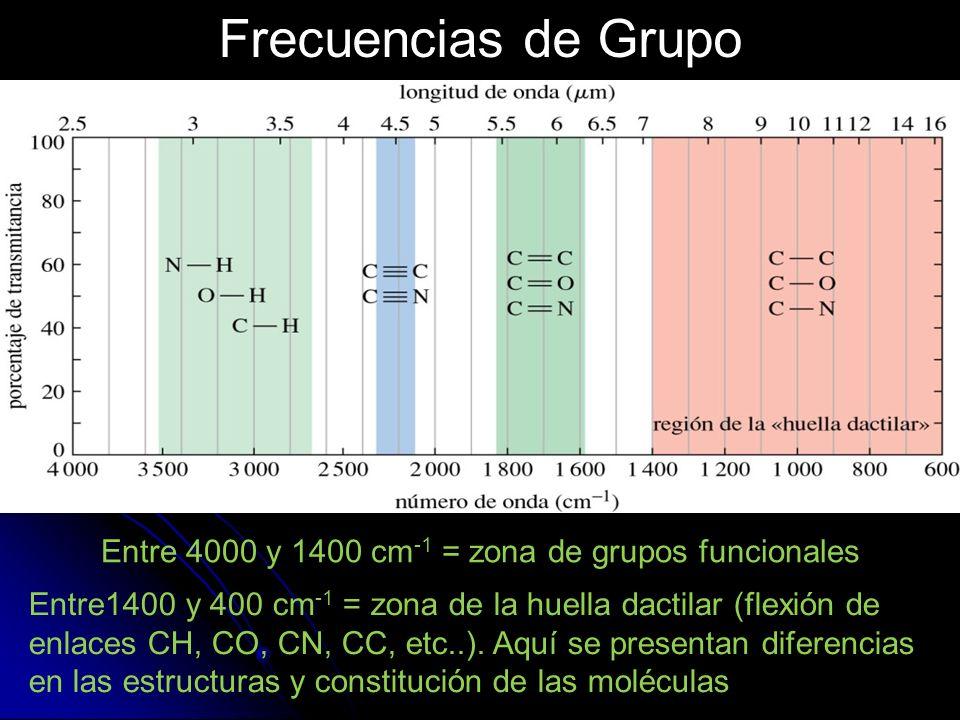 Entre 4000 y 1400 cm-1 = zona de grupos funcionales