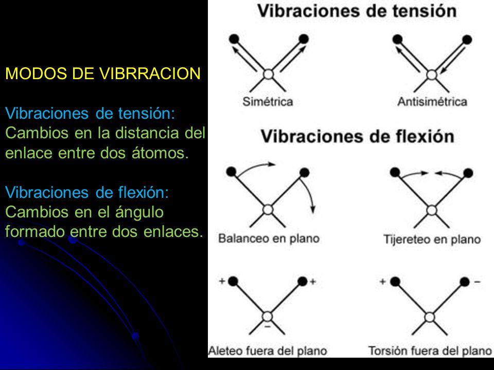 MODOS DE VIBRRACION Vibraciones de tensión: Cambios en la distancia del enlace entre dos átomos.