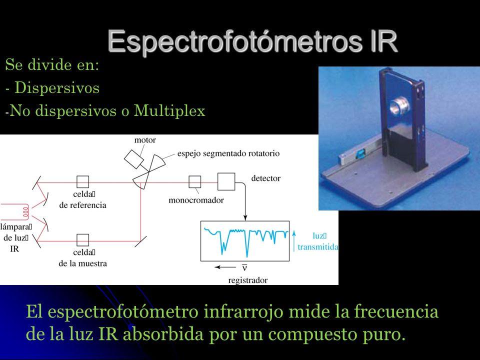Espectrofotómetros IR