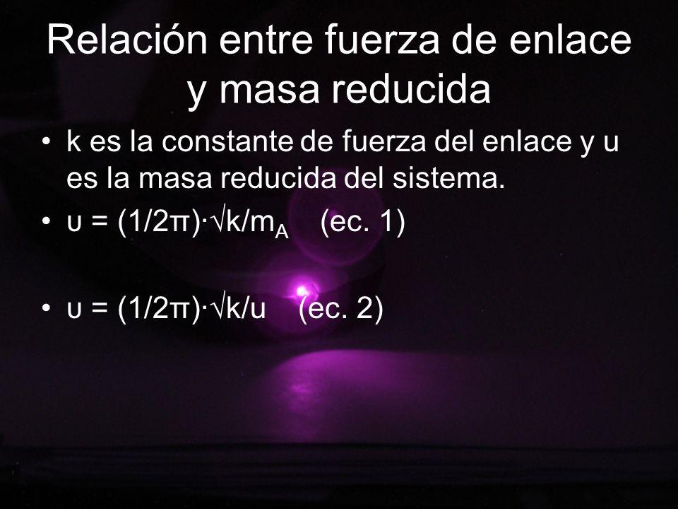 Relación entre fuerza de enlace y masa reducida