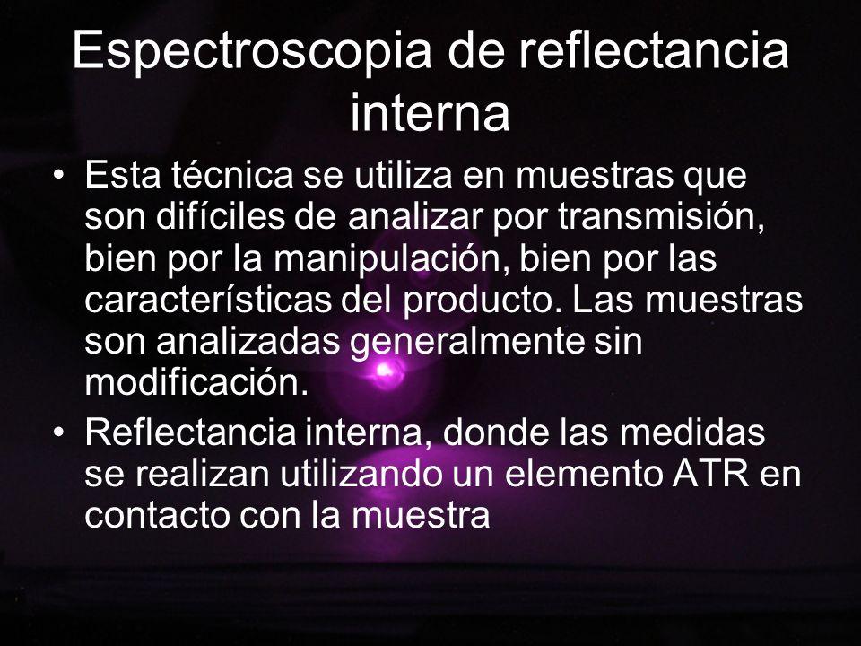 Espectroscopia de reflectancia interna