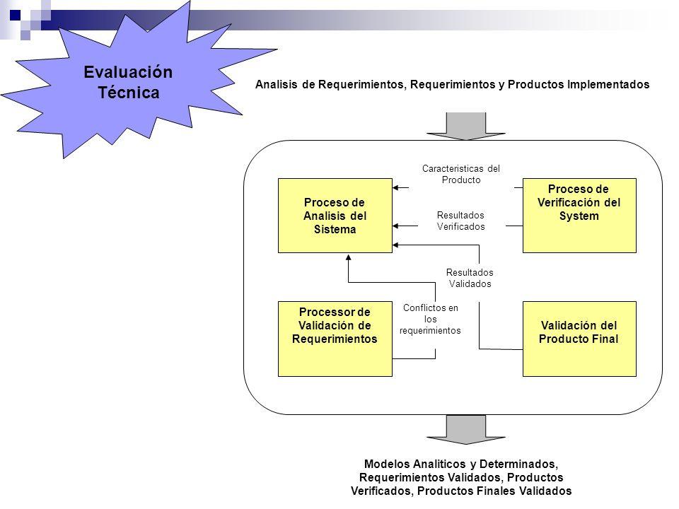 Evaluación Técnica. Proceso de Analisis del Sistema.