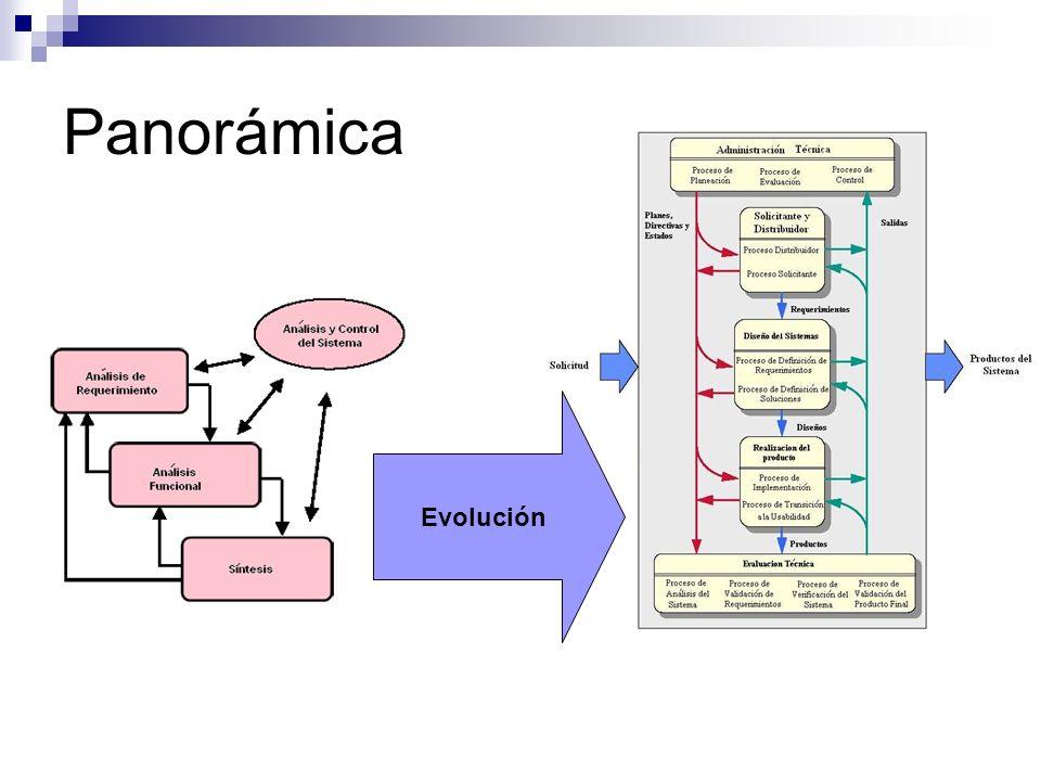 Panorámica Evolución