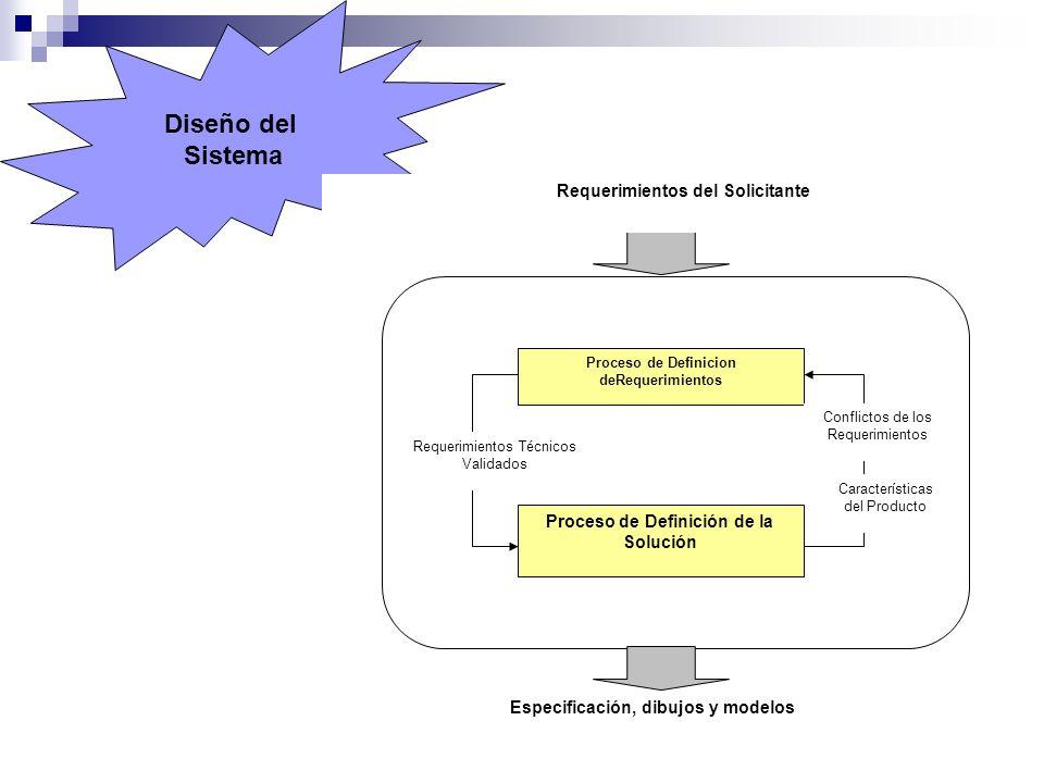 Diseño del Sistema Requerimientos del Solicitante