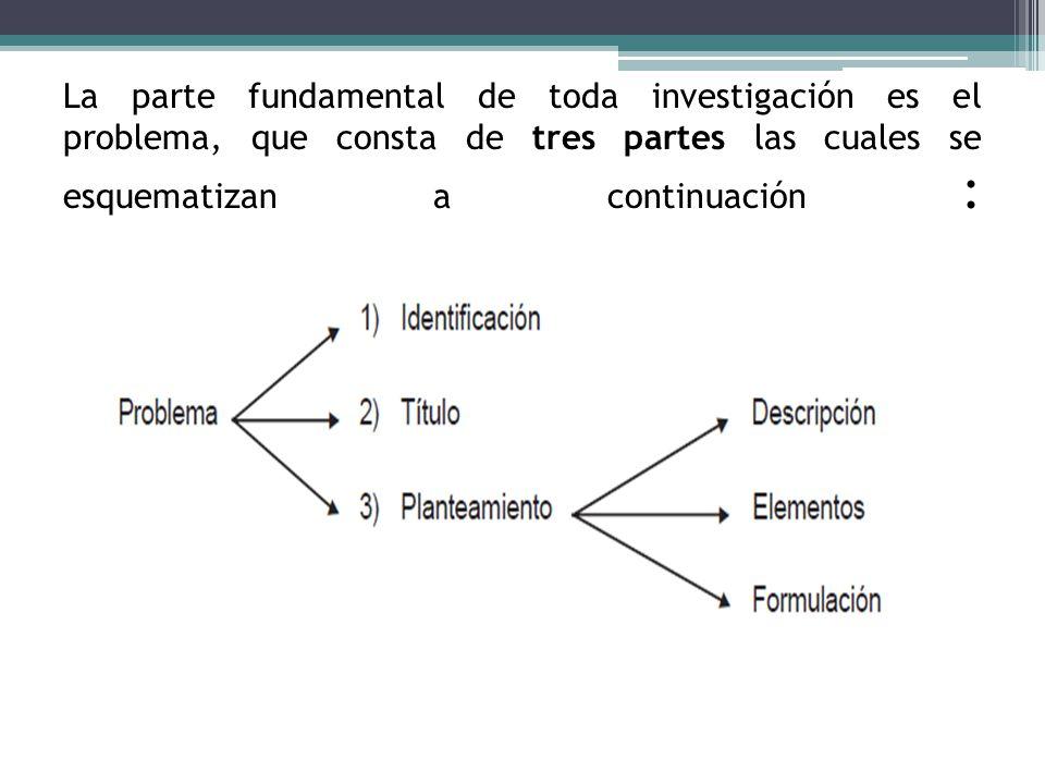 La parte fundamental de toda investigación es el problema, que consta de tres partes las cuales se esquematizan a continuación :