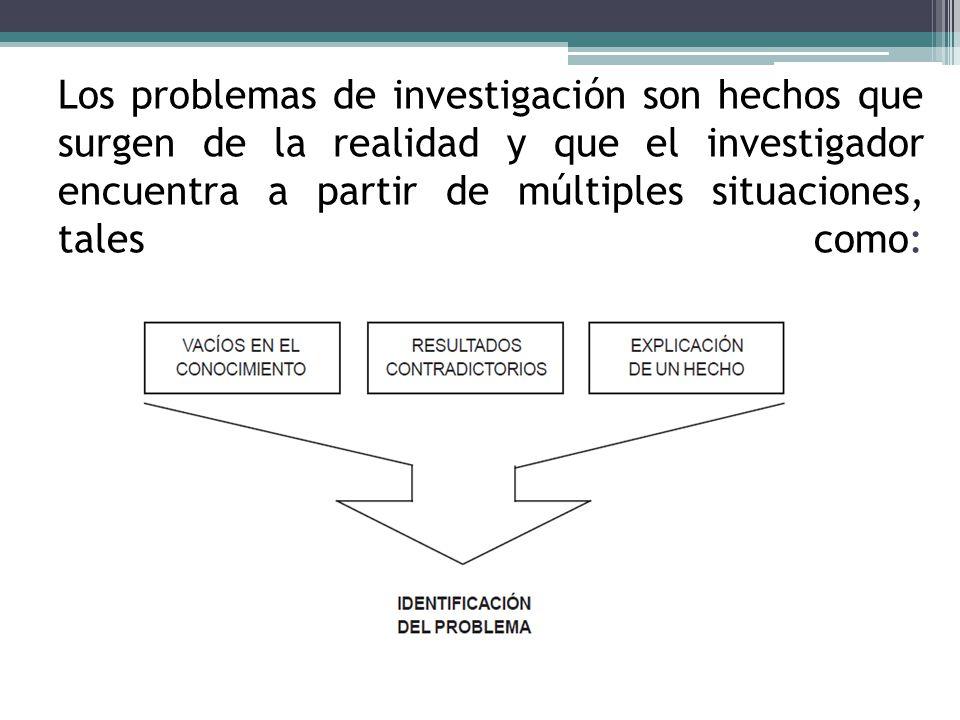 Los problemas de investigación son hechos que surgen de la realidad y que el investigador encuentra a partir de múltiples situaciones, tales como: