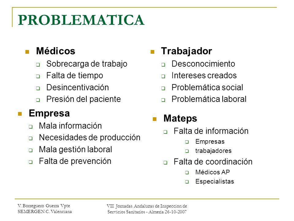 PROBLEMATICA Médicos Trabajador Empresa Mateps Sobrecarga de trabajo