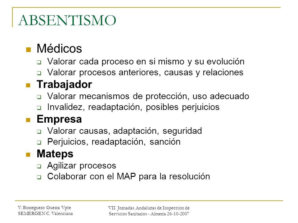 ABSENTISMO Médicos Trabajador Empresa Mateps