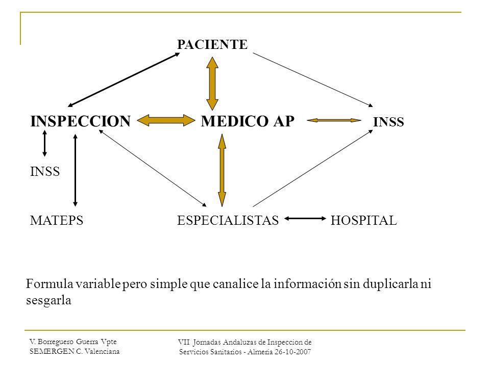 INSPECCION MEDICO AP INSS