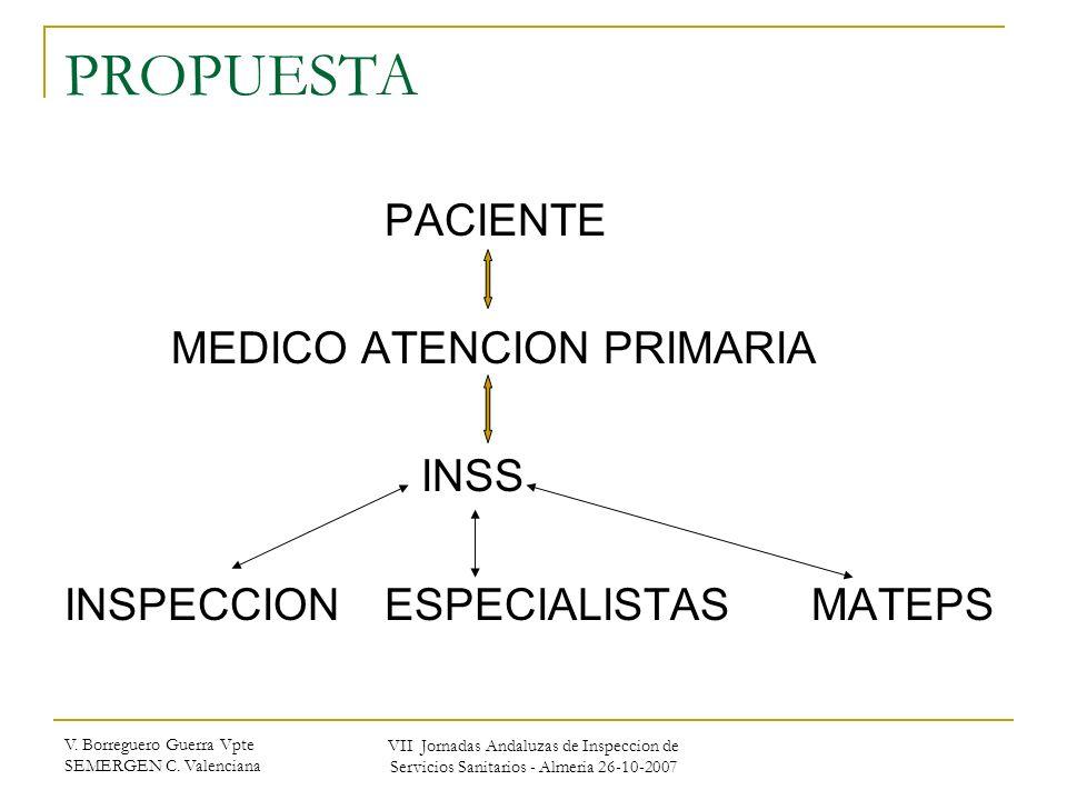 PROPUESTA PACIENTE MEDICO ATENCION PRIMARIA INSS