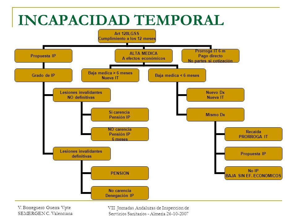 INCAPACIDAD TEMPORAL V. Borreguero Guerra Vpte SEMERGEN C. Valenciana