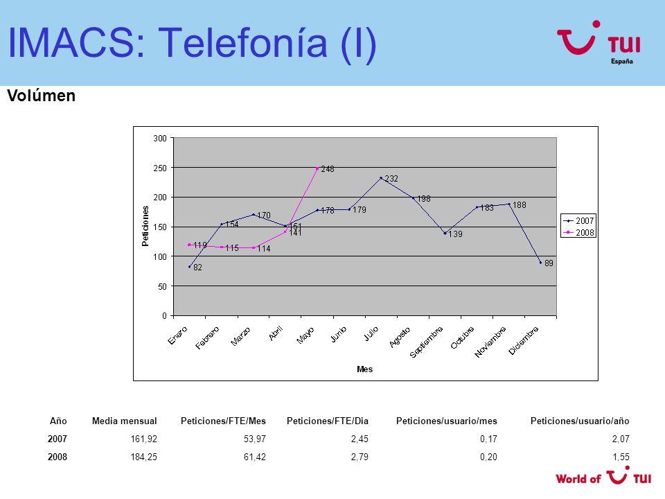IMACS: Telefonía (I) Volúmen Año Media mensual Peticiones/FTE/Mes