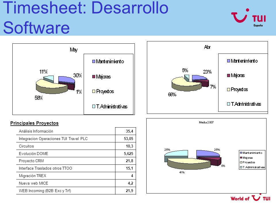 Timesheet: Desarrollo Software