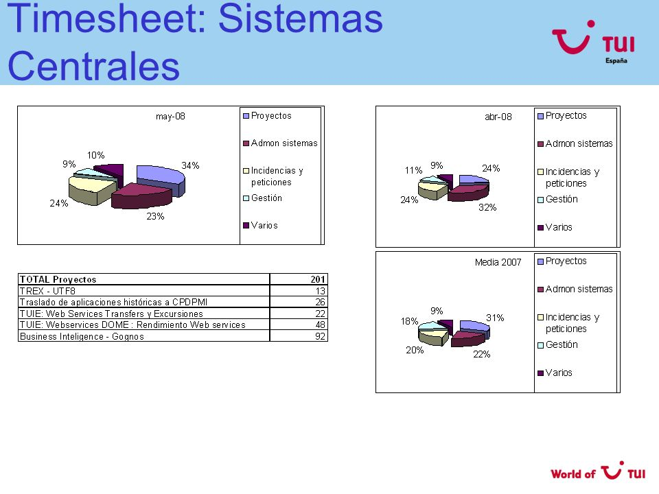 Timesheet: Sistemas Centrales