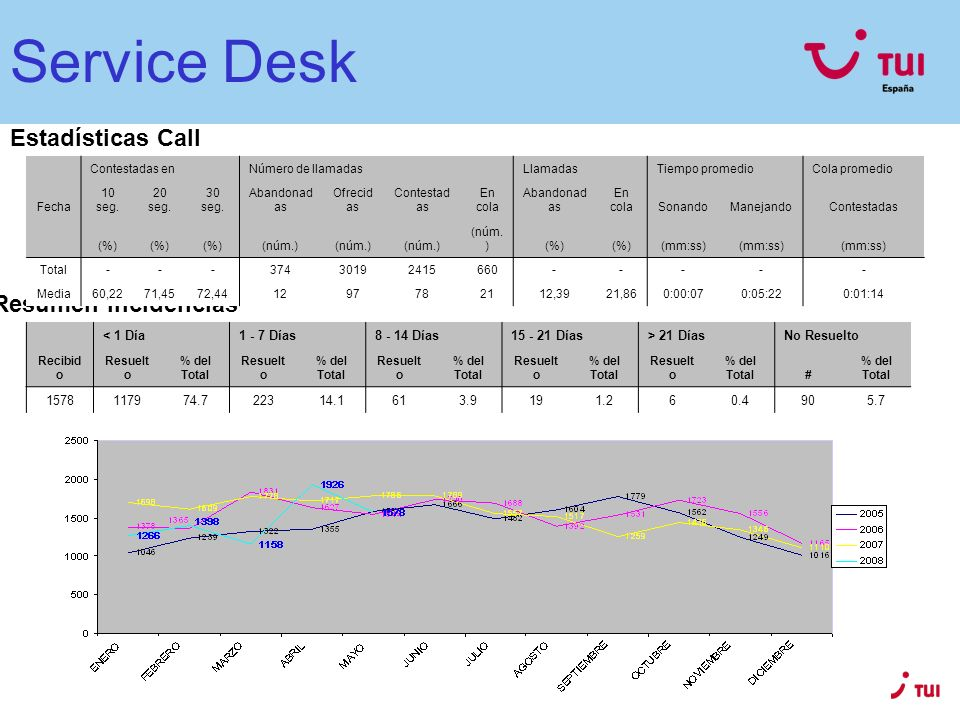 Service Desk Estadísticas Call Centre Resumen Incidencias < 1 Día