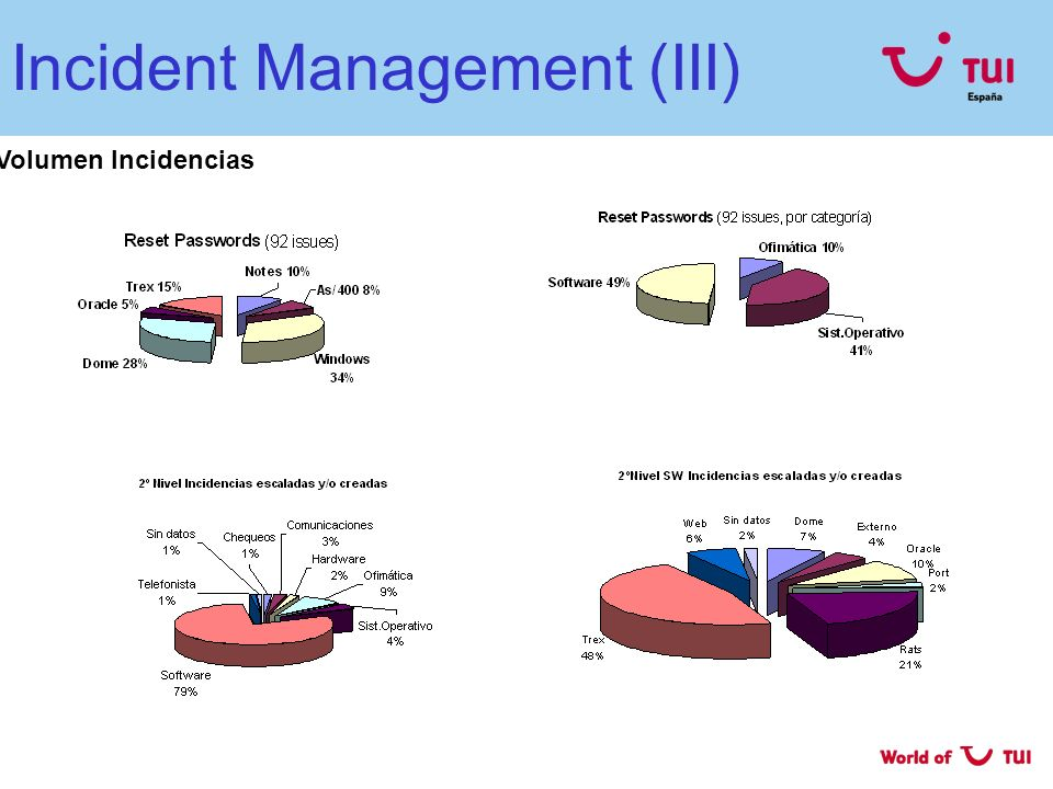 Incident Management (III)