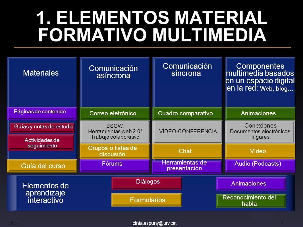 1. ELEMENTOS MATERIAL FORMATIVO MULTIMEDIA